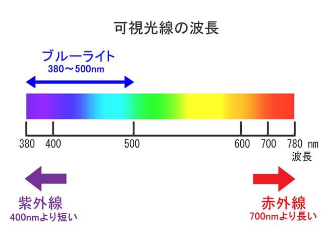 紫外線とブルーライトの波長図