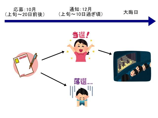 NHK紅白歌合戦の観覧応募と当落時期